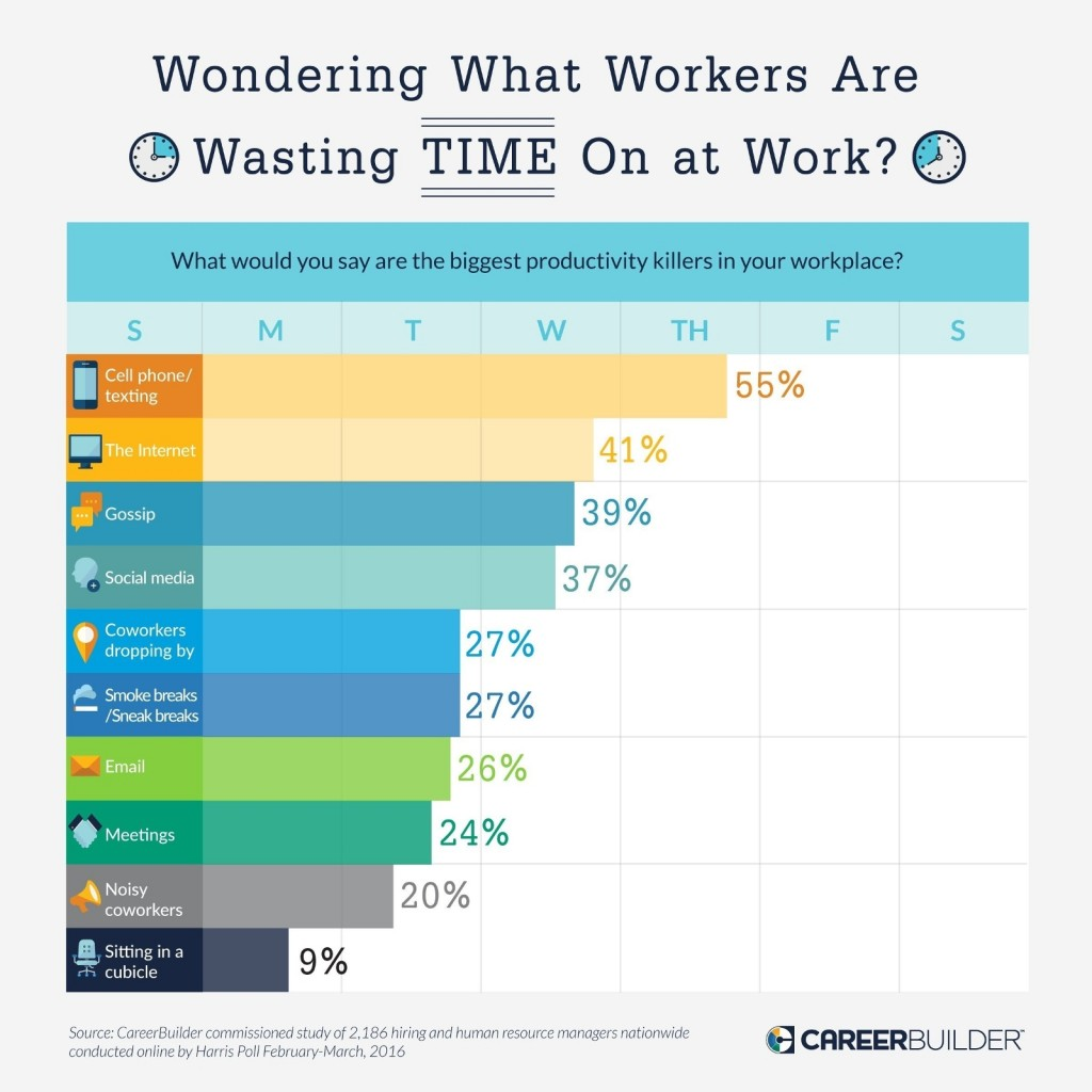 waste-workplace-productivity