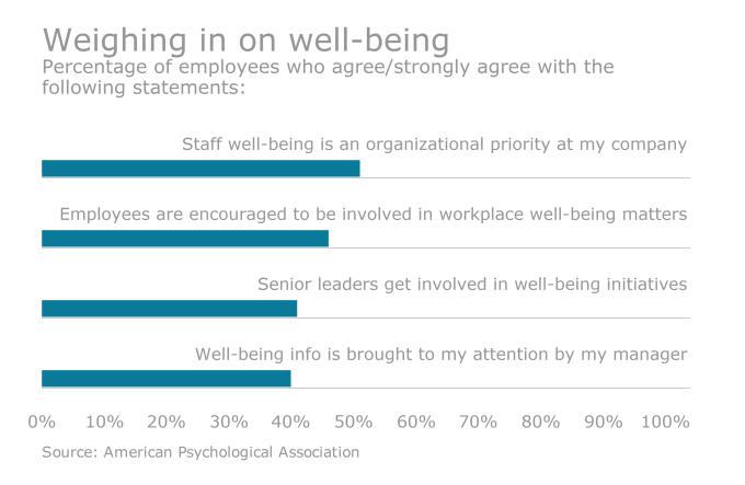 APA wellness