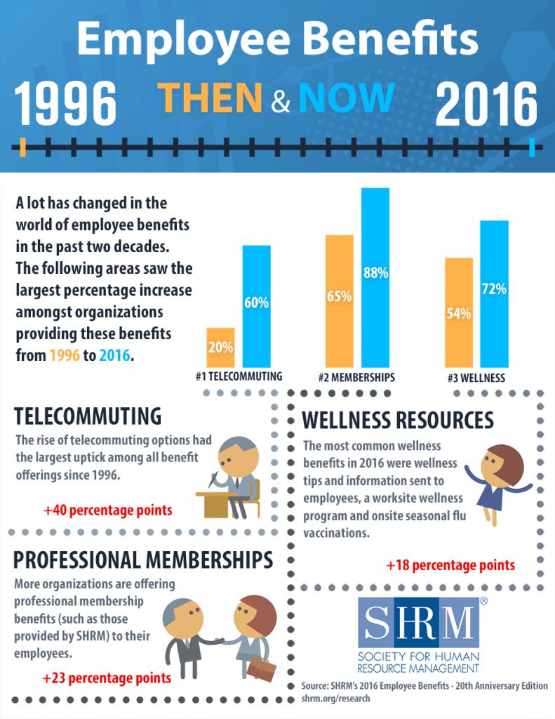 benefits-2016-SHRM